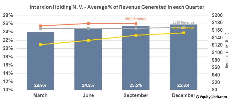 Interxion Holding N. V. (NYSE:INXN) Revenue Seasonality
