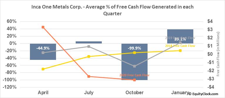 Inca One Metals Corp. (TSXV:IO.V) Free Cash Flow Seasonality