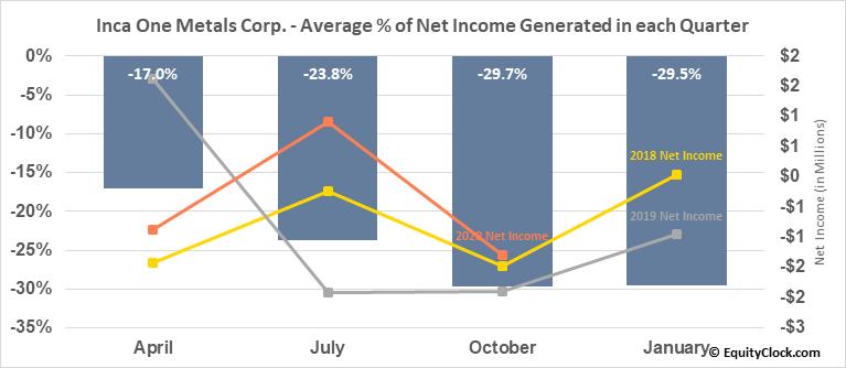 Inca One Metals Corp. (TSXV:IO.V) Net Income Seasonality