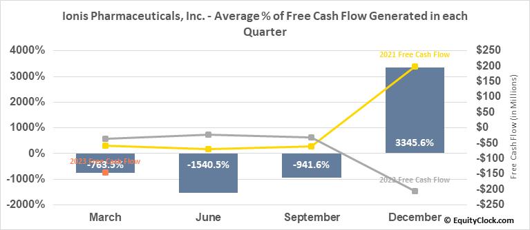 Ionis Pharmaceuticals, Inc. (NASD:IONS) Free Cash Flow Seasonality
