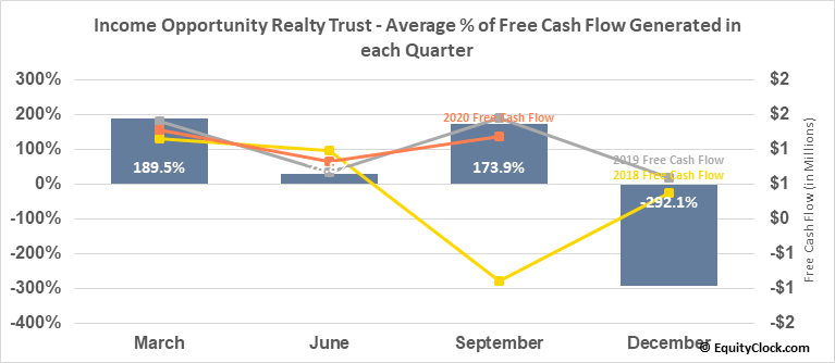 Income Opportunity Realty Trust (AMEX:IOR) Free Cash Flow Seasonality