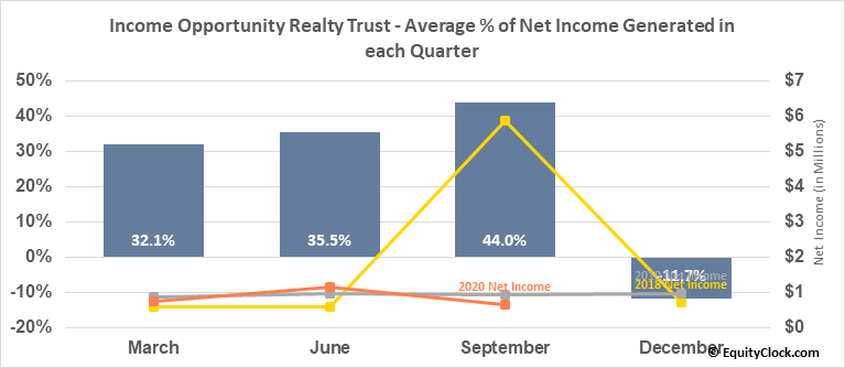 Income Opportunity Realty Trust (AMEX:IOR) Net Income Seasonality
