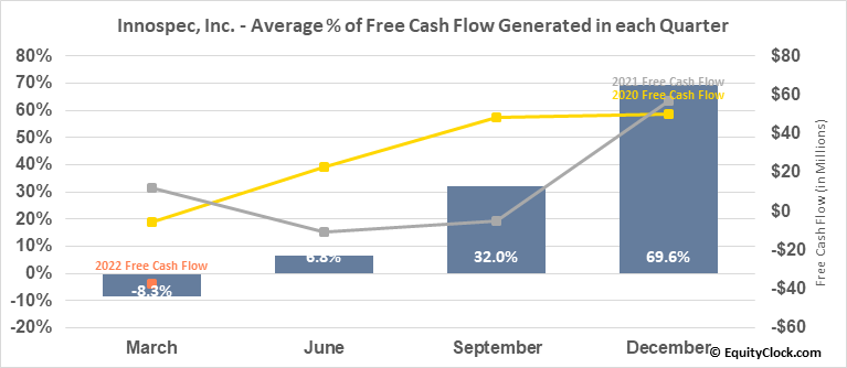 Innospec, Inc. (NASD:IOSP) Free Cash Flow Seasonality