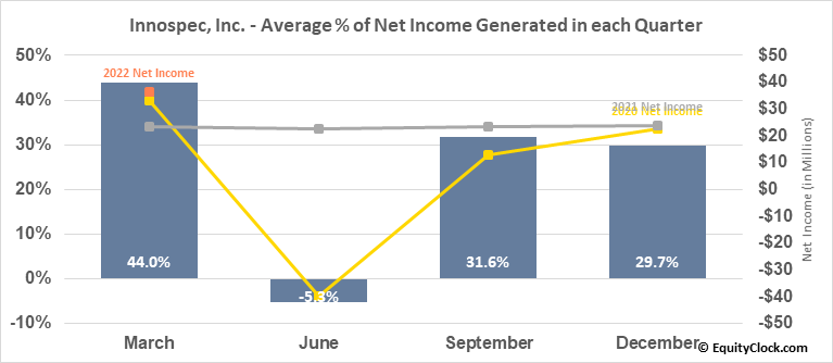 Innospec, Inc. (NASD:IOSP) Net Income Seasonality