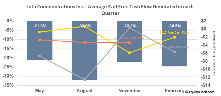 Iota Communications Inc. (OTCMKT:IOTC) Free Cash Flow Seasonality