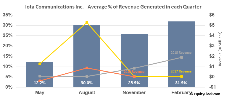 Iota Communications Inc. (OTCMKT:IOTC) Revenue Seasonality