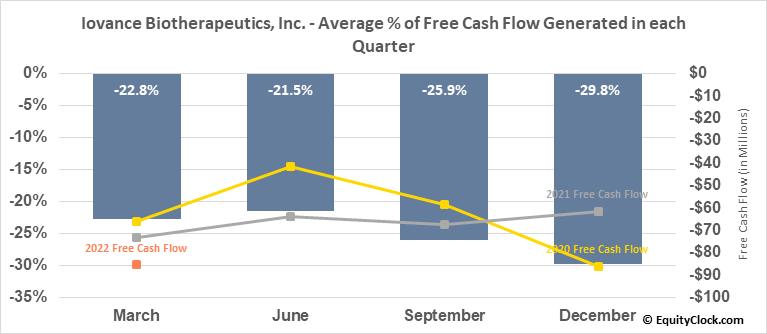 Iovance Biotherapeutics, Inc. (NASD:IOVA) Free Cash Flow Seasonality