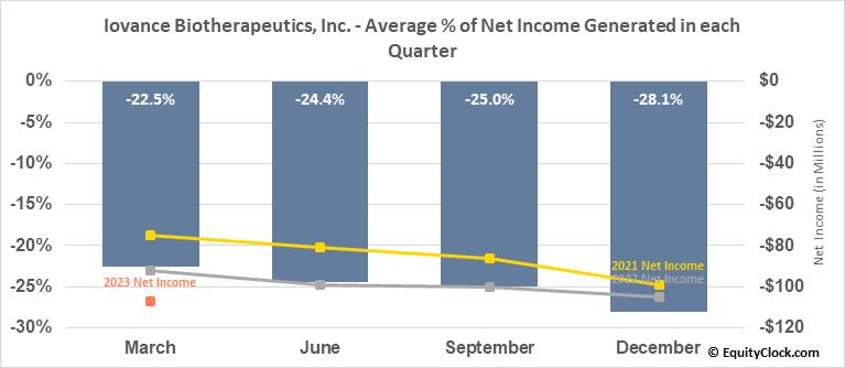 Iovance Biotherapeutics, Inc. (NASD:IOVA) Net Income Seasonality
