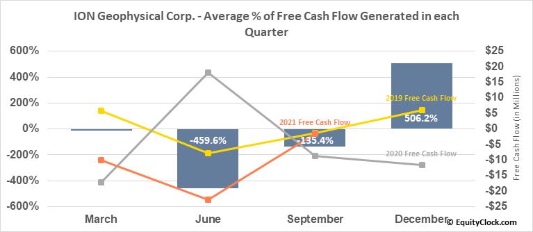 ION Geophysical Corp. (NYSE:IO) Free Cash Flow Seasonality