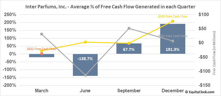 Inter Parfums, Inc. (NASD:IPAR) Free Cash Flow Seasonality