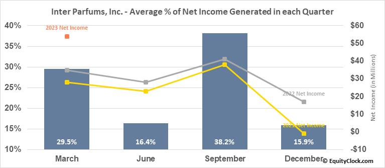 Inter Parfums, Inc. (NASD:IPAR) Net Income Seasonality