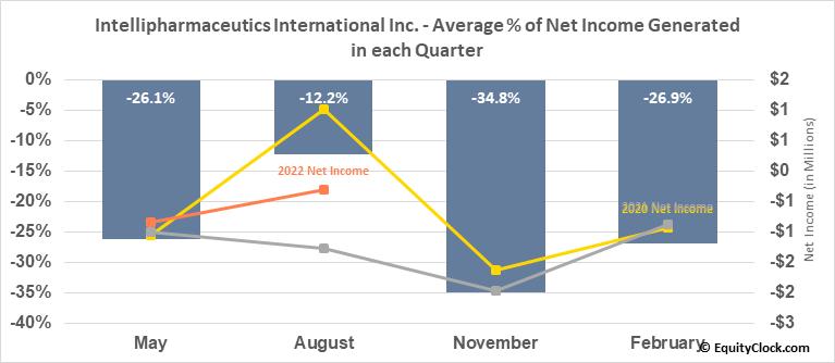 Intellipharmaceutics International Inc. (OTCMKT:IPCIF) Net Income Seasonality