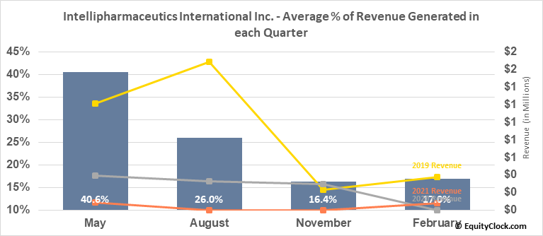 Intellipharmaceutics International Inc. (OTCMKT:IPCIF) Revenue Seasonality
