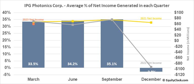 IPG Photonics Corp. (NASD:IPGP) Net Income Seasonality
