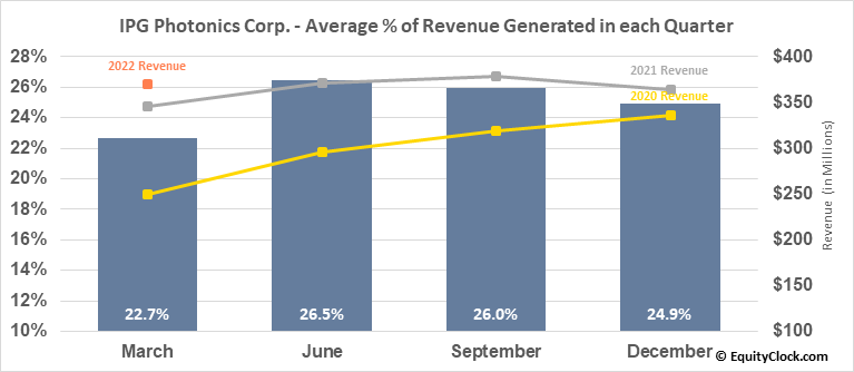 IPG Photonics Corp. (NASD:IPGP) Revenue Seasonality