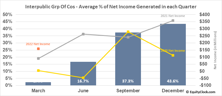 Interpublic Grp Of Cos (NYSE:IPG) Net Income Seasonality