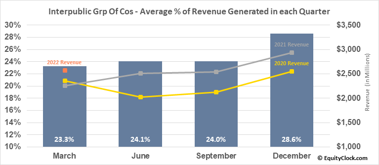 Interpublic Grp Of Cos (NYSE:IPG) Revenue Seasonality