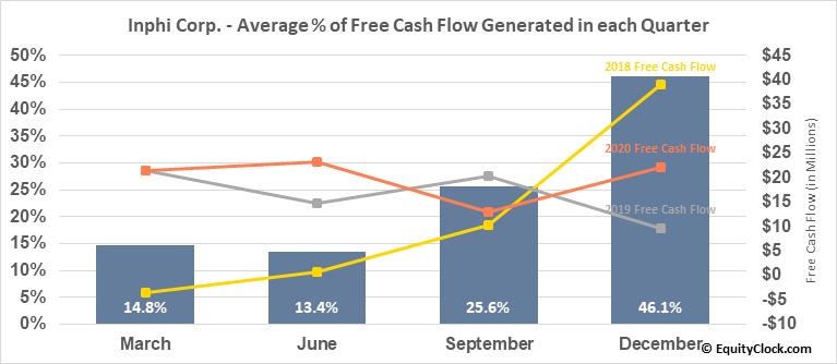 Inphi Corp. (NYSE:IPHI) Free Cash Flow Seasonality
