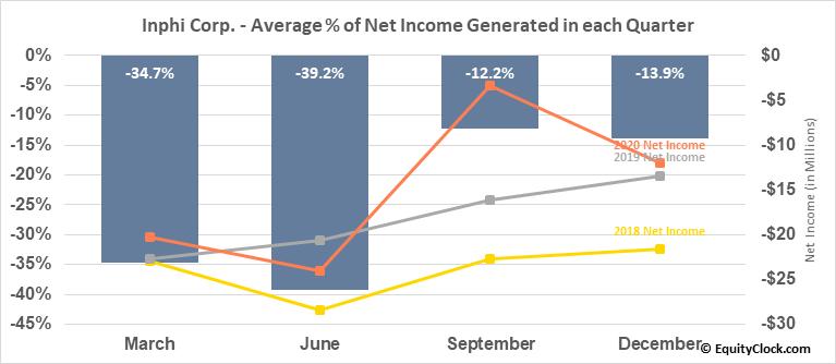 Inphi Corp. (NYSE:IPHI) Net Income Seasonality