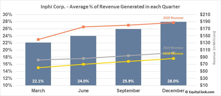 Inphi Corp. (NYSE:IPHI) Revenue Seasonality