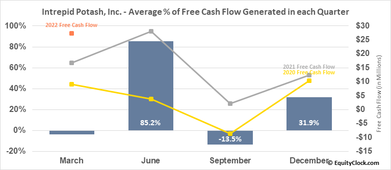 Intrepid Potash, Inc. (NYSE:IPI) Free Cash Flow Seasonality