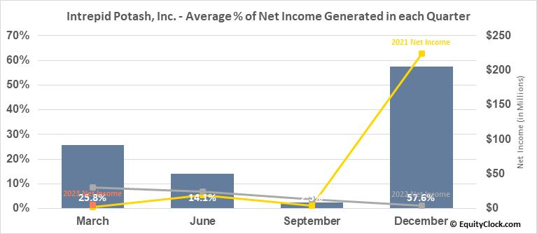 Intrepid Potash, Inc. (NYSE:IPI) Net Income Seasonality