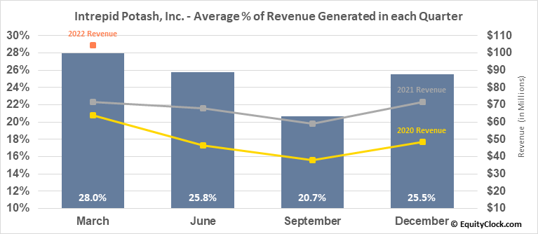 Intrepid Potash, Inc. (NYSE:IPI) Revenue Seasonality