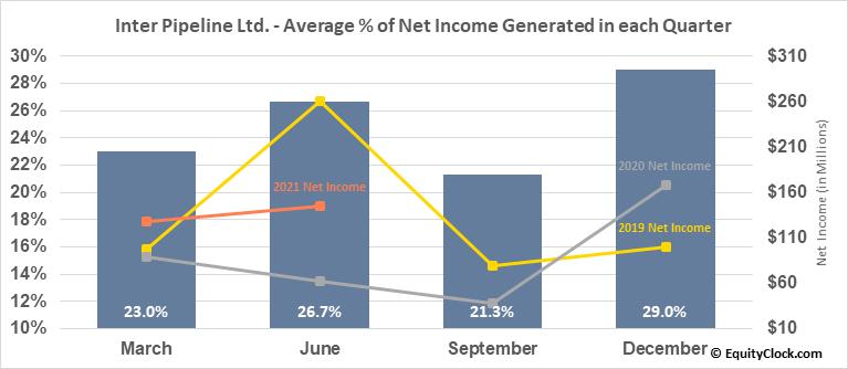 Inter Pipeline Ltd. (TSE:IPL.TO) Net Income Seasonality