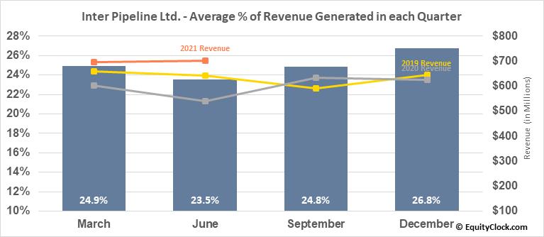 Inter Pipeline Ltd. (TSE:IPL.TO) Revenue Seasonality
