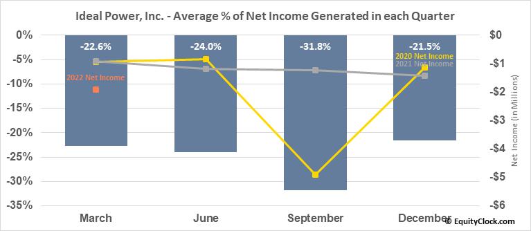 Ideal Power, Inc. (NASD:IPWR) Net Income Seasonality