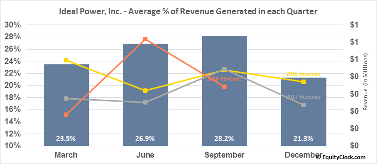 Ideal Power, Inc. (NASD:IPWR) Revenue Seasonality
