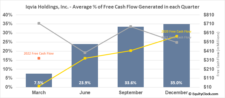 Iqvia Holdings, Inc. (NYSE:IQV) Free Cash Flow Seasonality