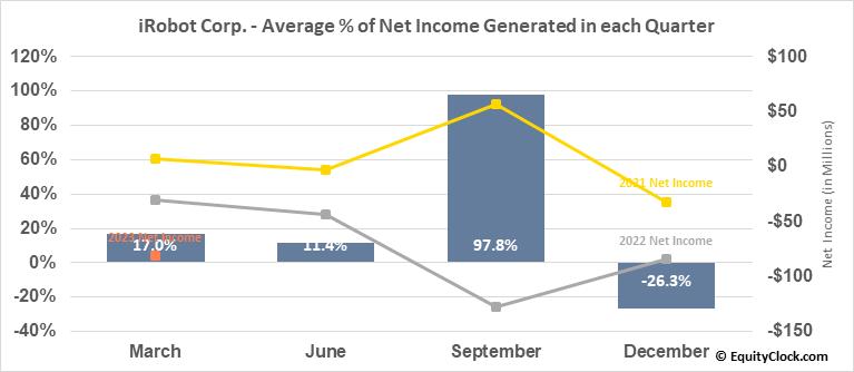 iRobot Corp. (NASD:IRBT) Net Income Seasonality
