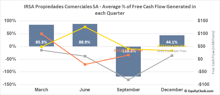 IRSA Propiedades Comerciales SA (NASD:IRCP) Free Cash Flow Seasonality