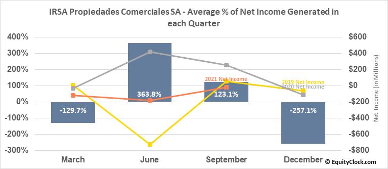 IRSA Propiedades Comerciales SA (NASD:IRCP) Net Income Seasonality