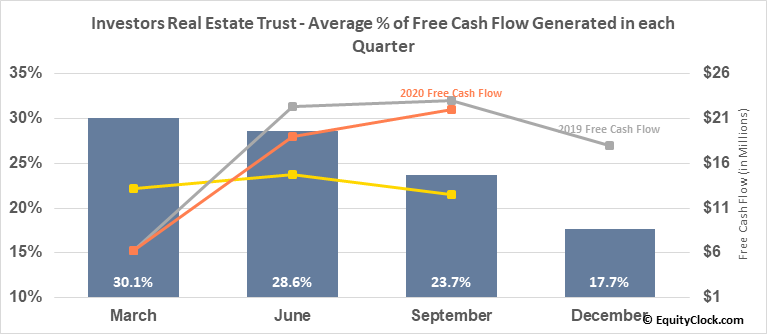 Investors Real Estate Trust (NYSE:IRET) Free Cash Flow Seasonality