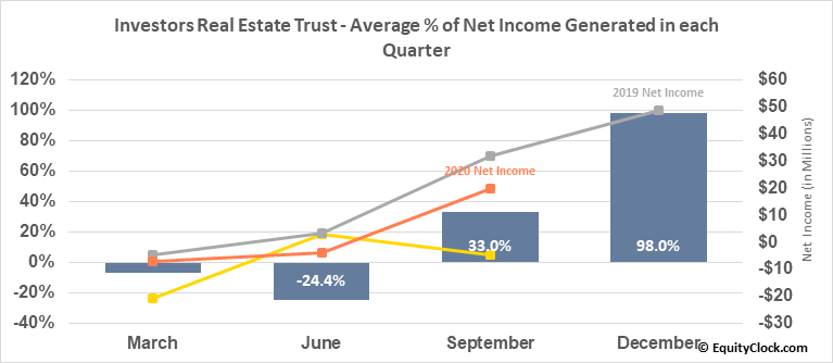 Investors Real Estate Trust (NYSE:IRET) Net Income Seasonality