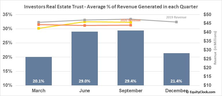 Investors Real Estate Trust (NYSE:IRET) Revenue Seasonality