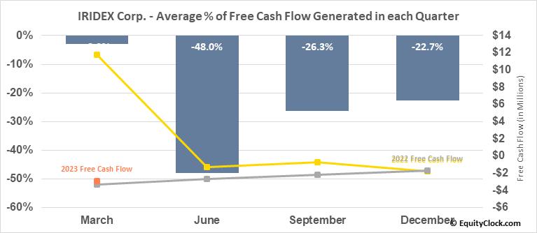IRIDEX Corp. (NASD:IRIX) Free Cash Flow Seasonality