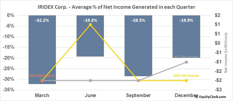 IRIDEX Corp. (NASD:IRIX) Net Income Seasonality