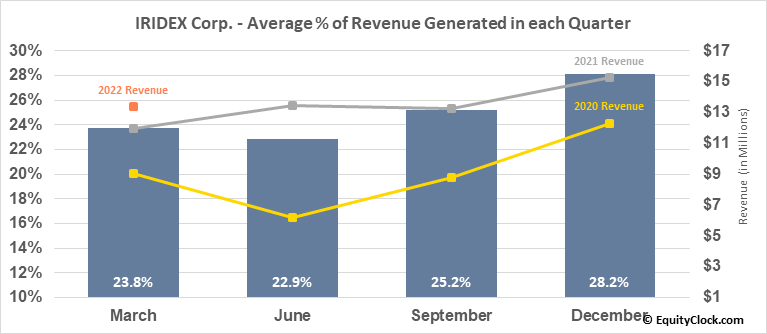 IRIDEX Corp. (NASD:IRIX) Revenue Seasonality