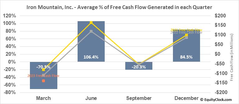 Iron Mountain, Inc. (NYSE:IRM) Free Cash Flow Seasonality