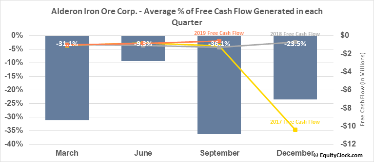 Alderon Iron Ore Corp. (TSE:IRON.TO) Free Cash Flow Seasonality