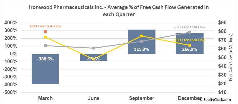 Ironwood Pharmaceuticals Inc. (NASD:IRWD) Free Cash Flow Seasonality