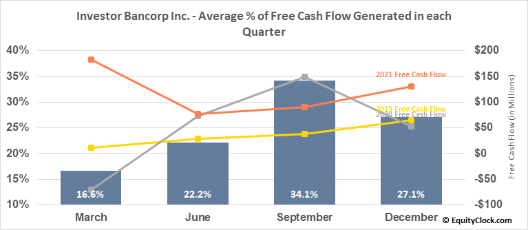 Investor Bancorp Inc. (NASD:ISBC) Free Cash Flow Seasonality