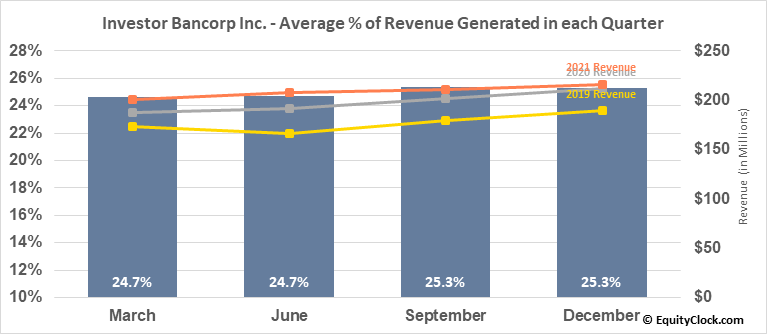 Investor Bancorp Inc. (NASD:ISBC) Revenue Seasonality