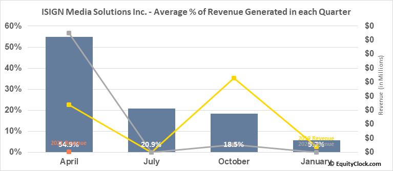 ISIGN Media Solutions Inc. (TSXV:ISD.V) Revenue Seasonality