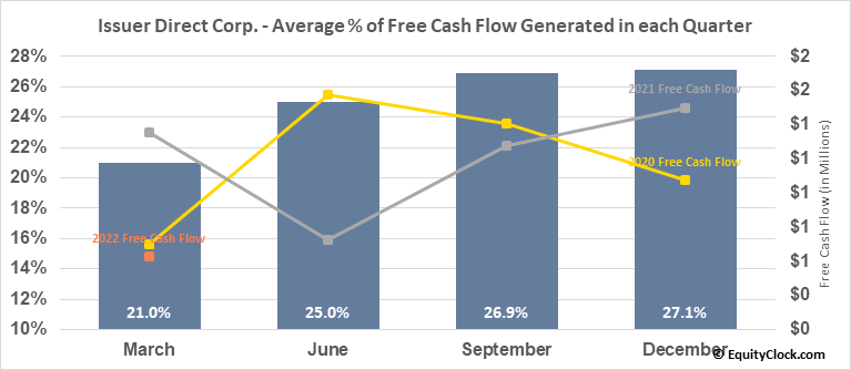 Issuer Direct Corp. (AMEX:ISDR) Free Cash Flow Seasonality