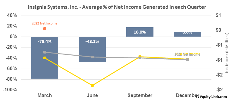 Insignia Systems, Inc. (NASD:ISIG) Net Income Seasonality