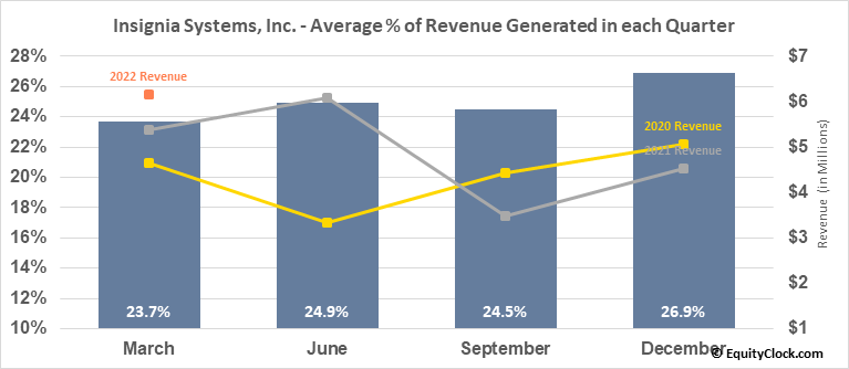 Insignia Systems, Inc. (NASD:ISIG) Revenue Seasonality